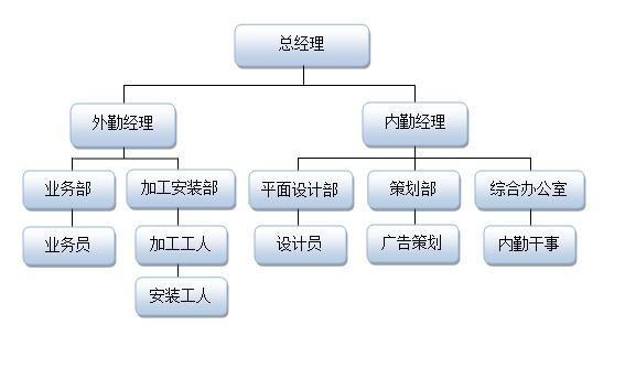 公司架构图片